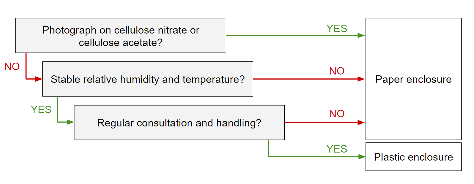Decision tree to help determine the most appropriate enclosure material, paper or plastic, for your photograph collection.